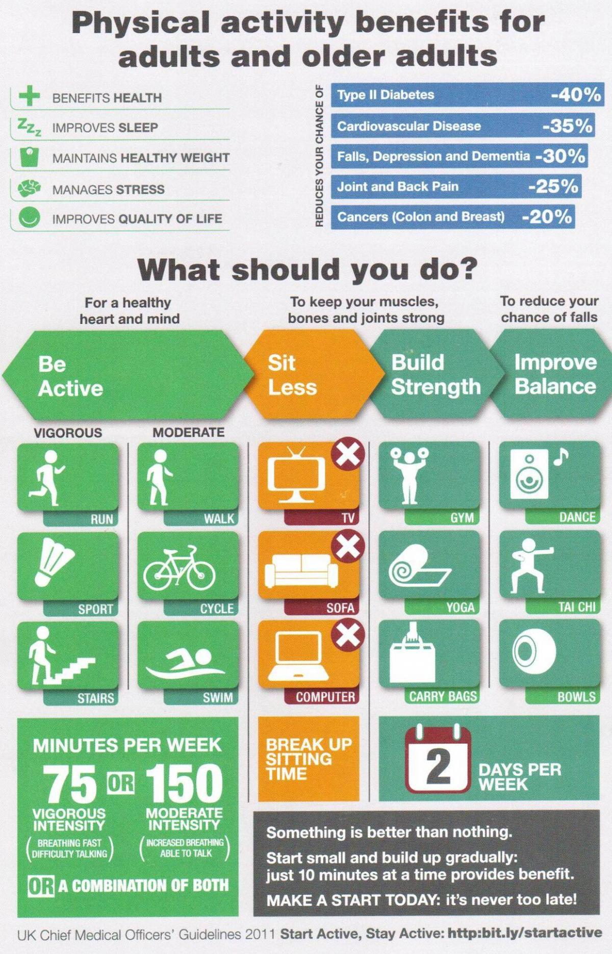 Physical Activity Guidelines - Disability Sports Coach