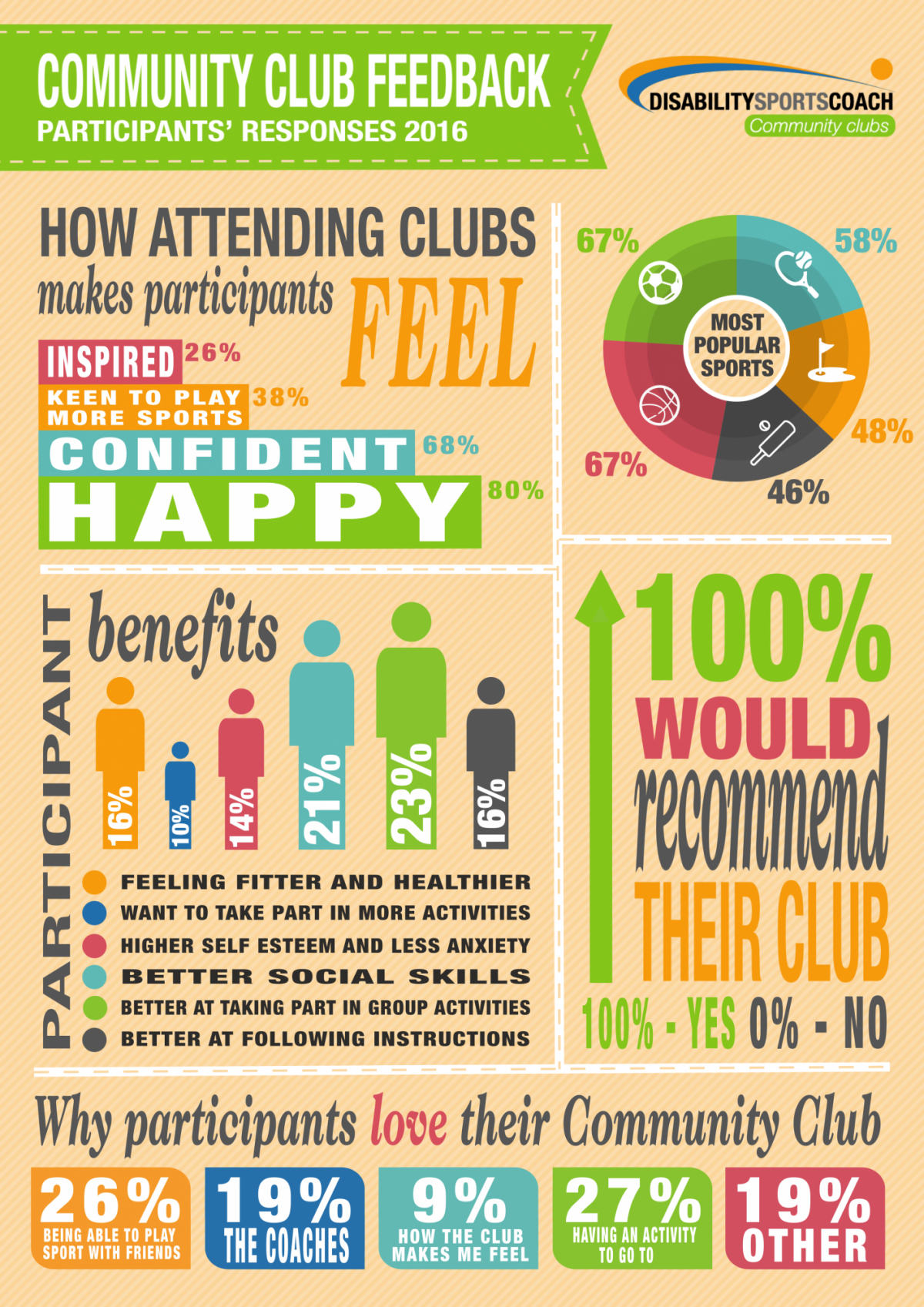 Disability Sports Coach Infographic Wider Benefits to Community Clubs