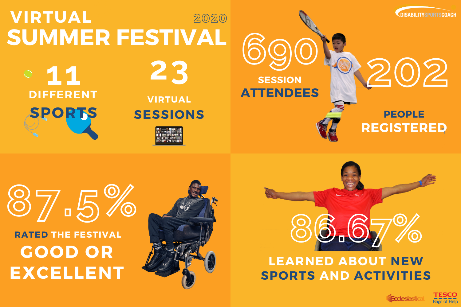 Statistics from our Virtual Summer Festival 2020